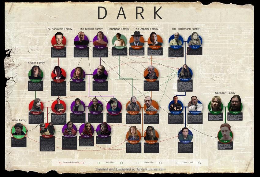 داستان سریال Dark