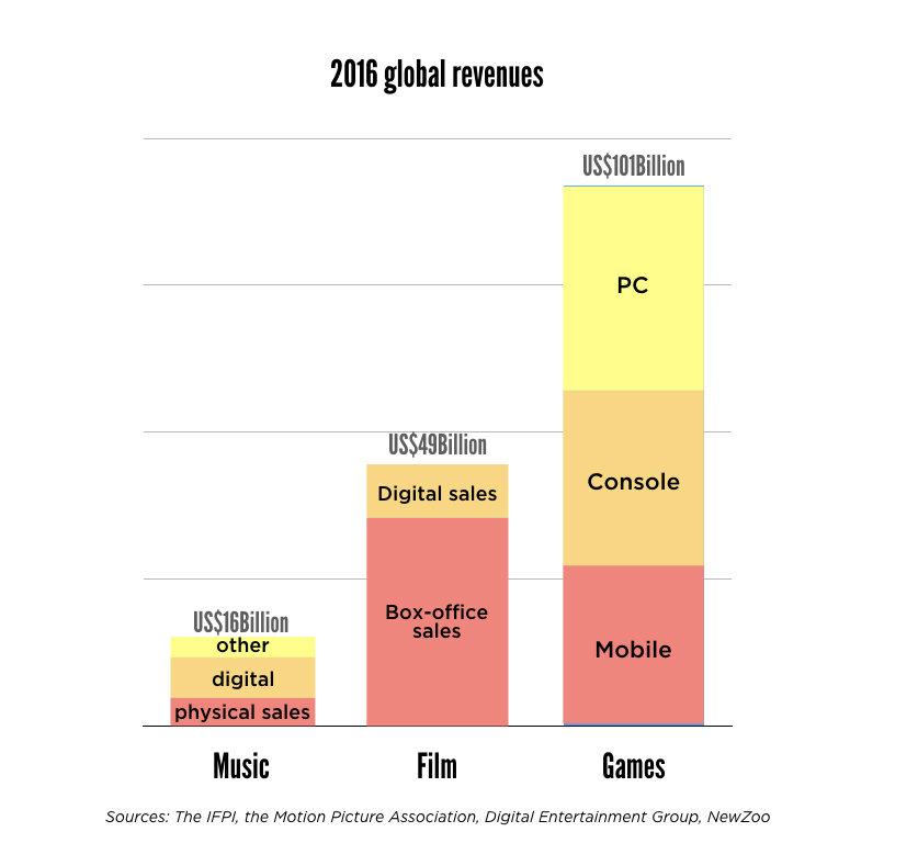 گردش مالی صنعت بازی