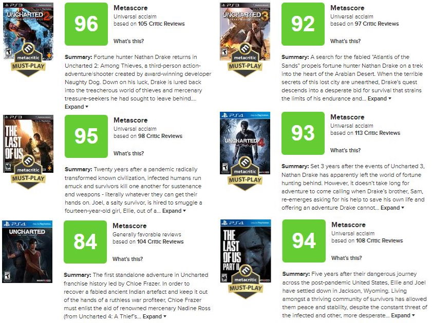 Naughty Dog Metacritic Scores