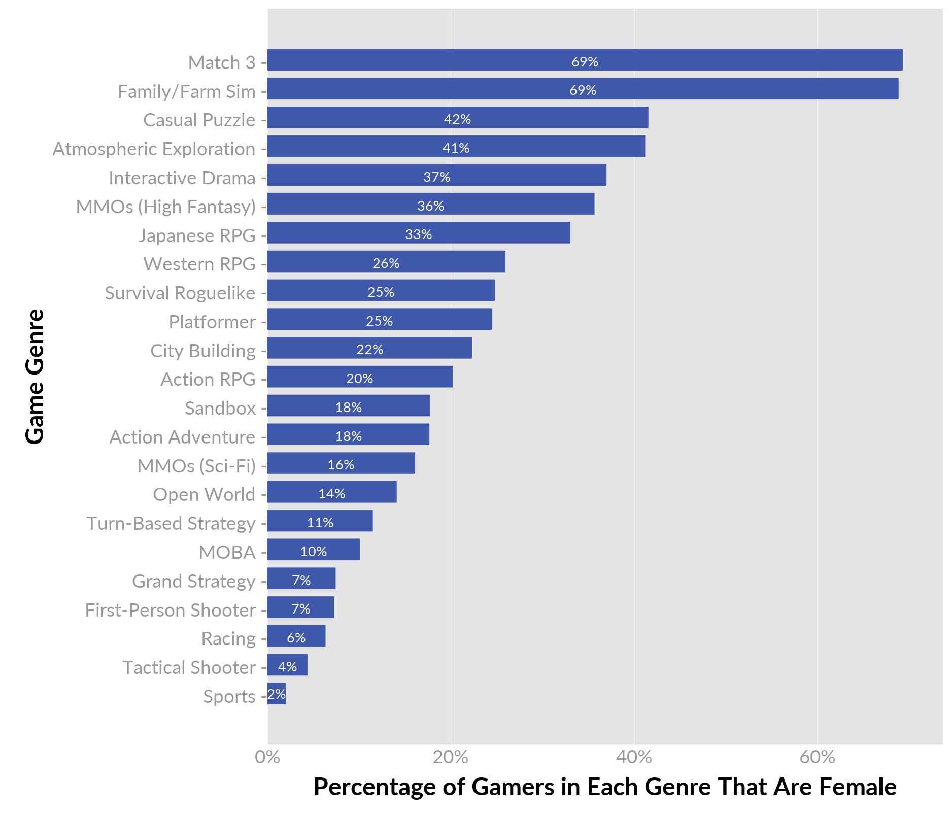 آمار تعداد دختران گیمر در هر سبک بازی