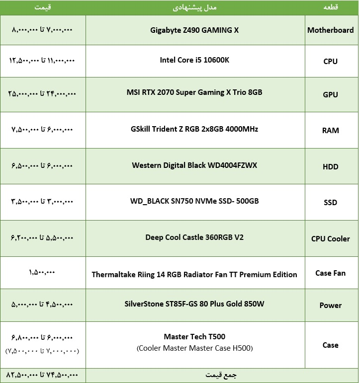 راهنمای خرید کامپیوتر گیمینگ حرفهای