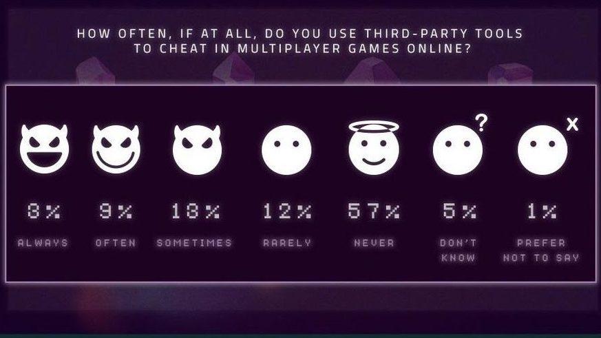 تحقیق تقلب در بازیهای ویدئویی