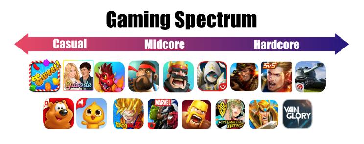دسته بندی بازیهای موبایلی