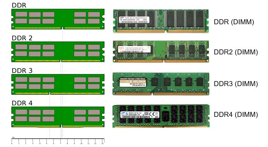 انواع حافظهی رم (RAM) و نسل حافظه