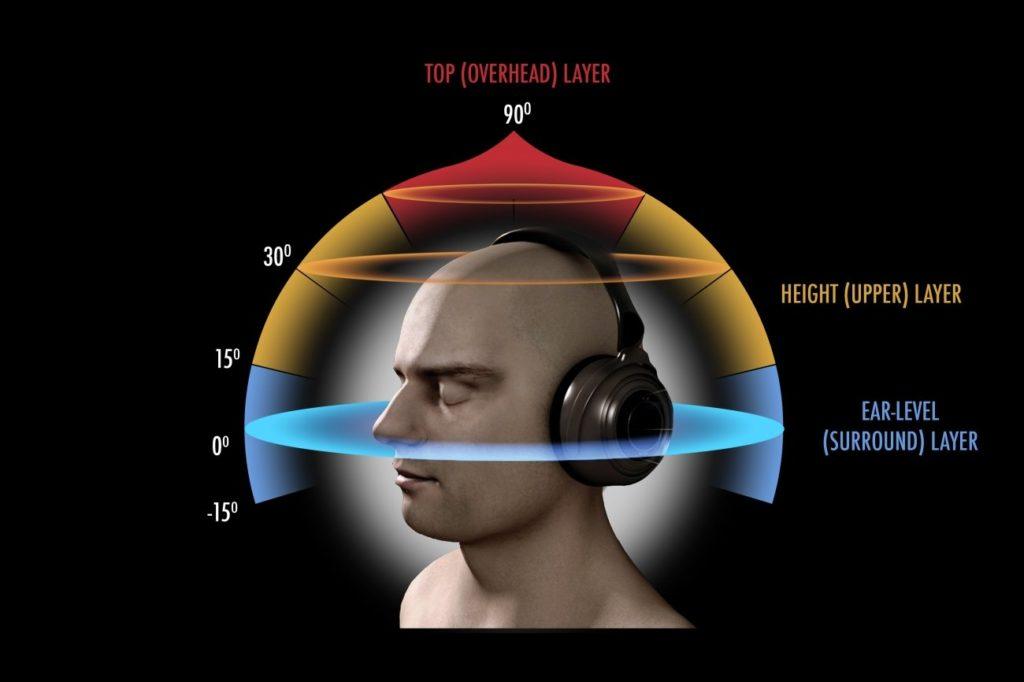 شیوه فعال سازی ویژگی صدای سه بعدی در پلی استیشن ۵