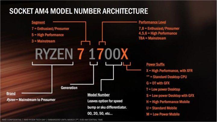 نام گذاریها در پردازندههای ایامدی