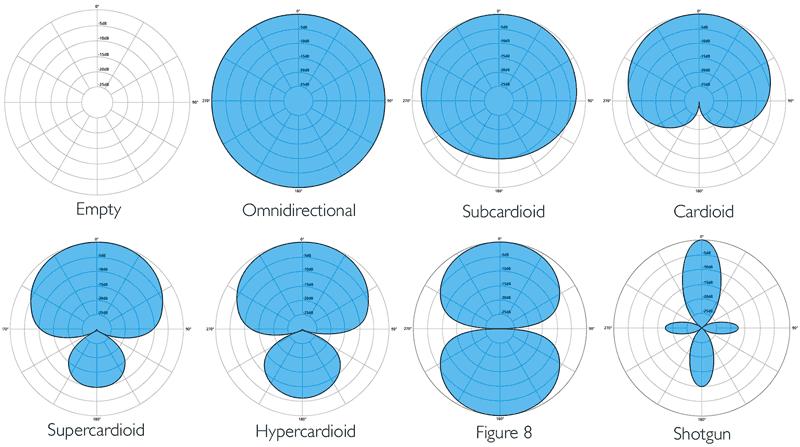 الگوی قطبی میکروفن استریمینگ