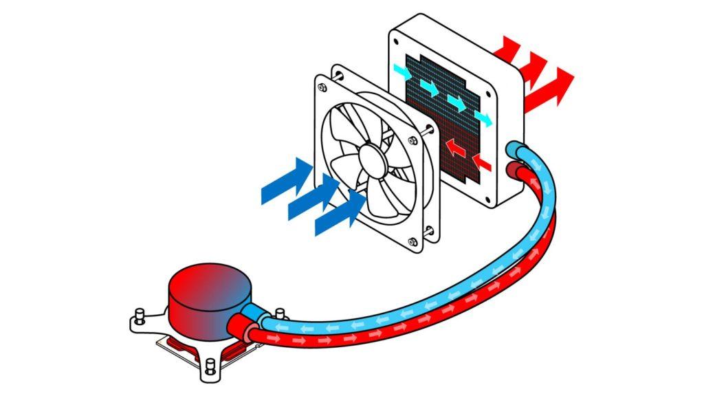 شرح شیوه کار خنک کنندههای آبی (water coolers)