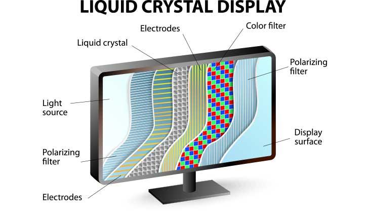 السیدی (LCD)