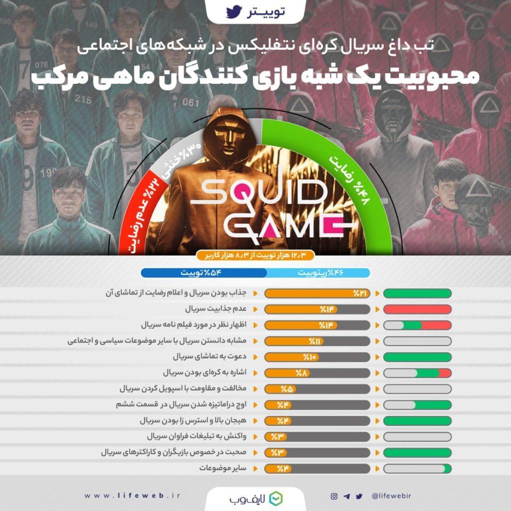 اخبارویجیاتو: ۴۷ درصد کاربران ایرانی در شبکههای اجتماعی از سریال بازی مرکب رضایت داشتند